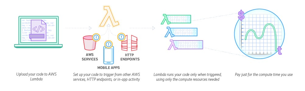 AWS Lambda, Go Serverless