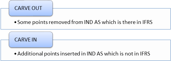 IND-AS