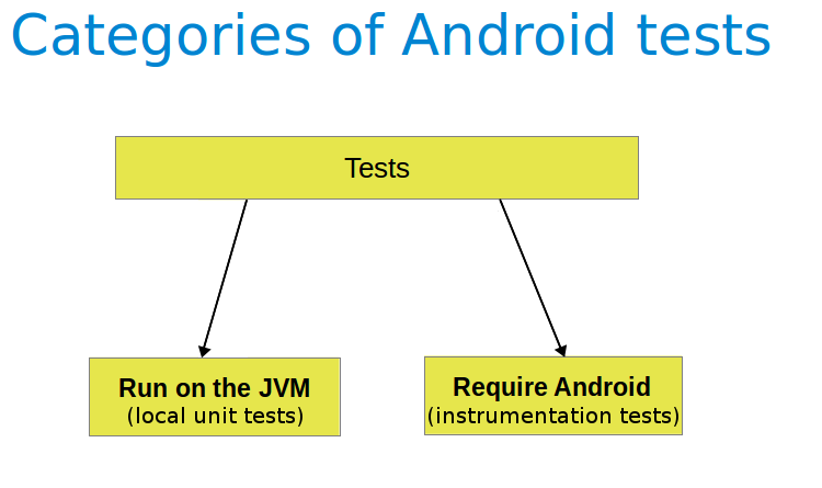 Android unit testing