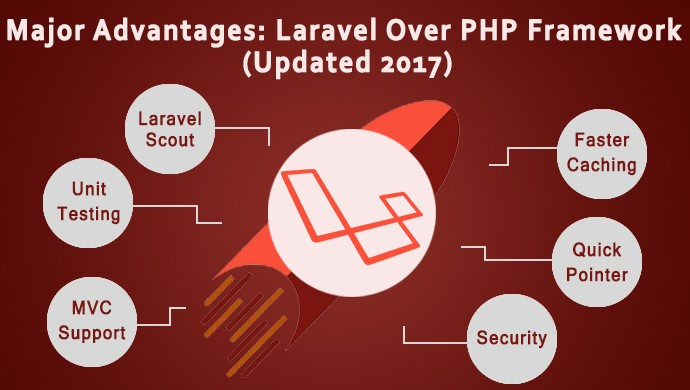 Laravel advantages