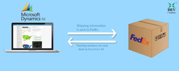 Integrating Dynamics AX and Shipping Carriers