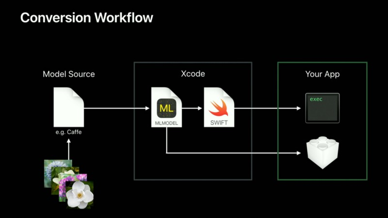 Conversion workflow