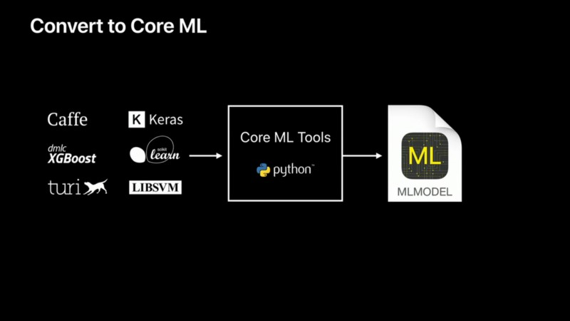 Convert to Core ML
