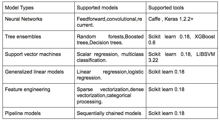 Model formats