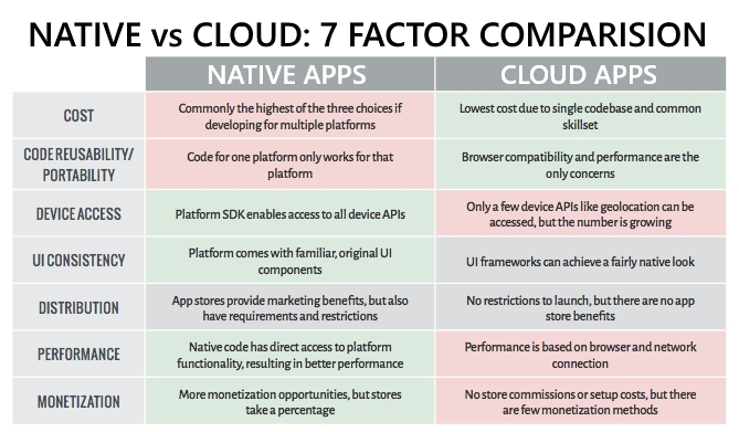 Native vs Cloud Apps