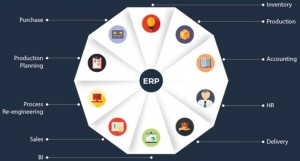 ERP Solution for Manufacturing