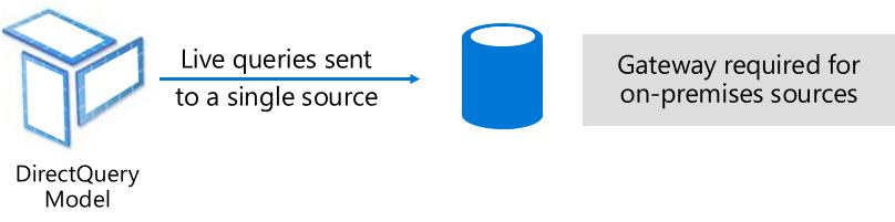 Power BI Direct-Query Mode