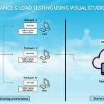 Performance & Load Testing-Visual Studio Test Rig