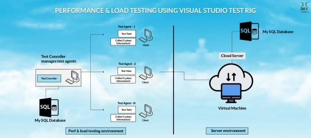 Performance & Load Testing-Visual Studio Test Rig