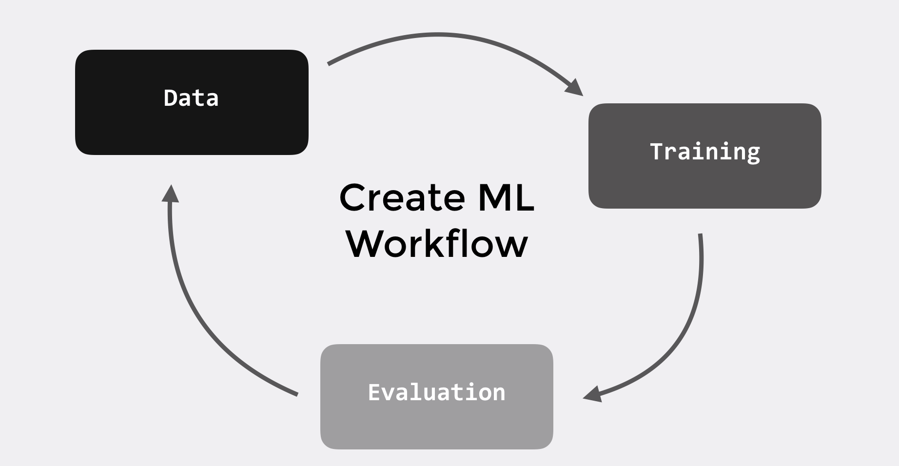 Create ML and Turi Create