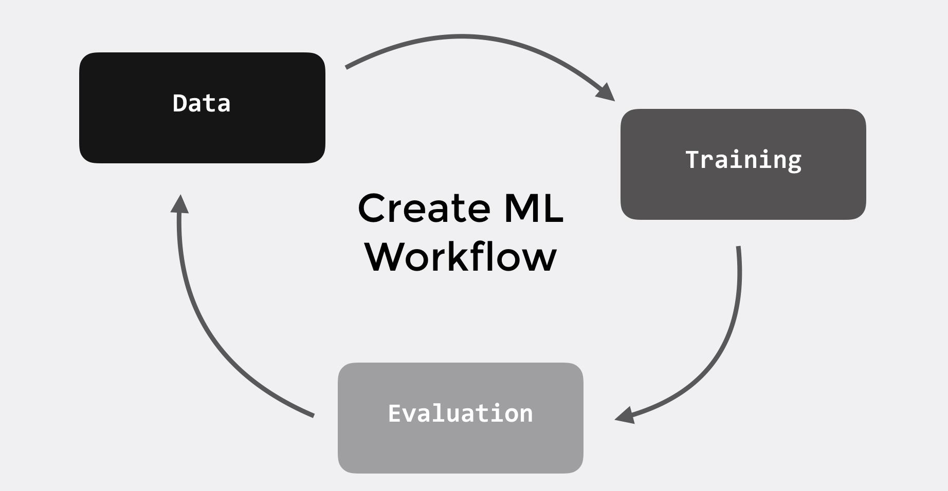 Create ML and Turi Create