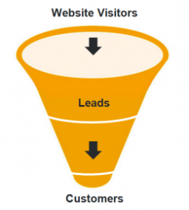 responsive web design affects lead conversion