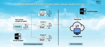 Performance & Load Testing Using Visual Studio Test Rig